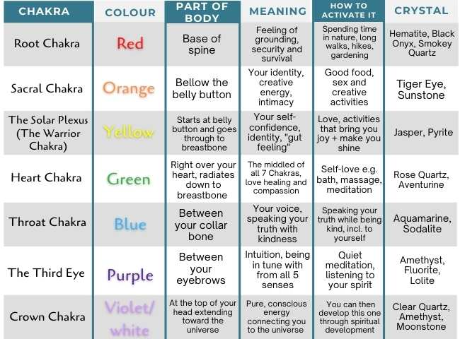 chakras and crystals which